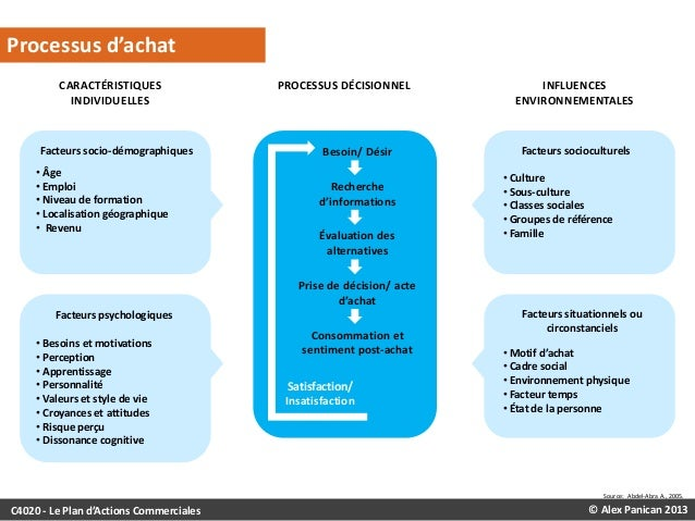 LE PROCESSUS DÉCISIONNEL D'ACHAT  Processus d'achat CARACTÉRISTIQUES INDIVIDUELLES  Facteurs socio-démographiques • Âge • ...