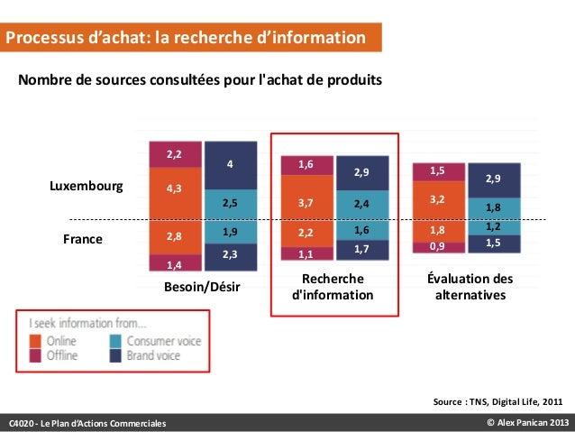 Processus d'achat: la recherche d'information Nombre de sources consultées pour l'achat de produits  2,2  Luxembourg  4  1...