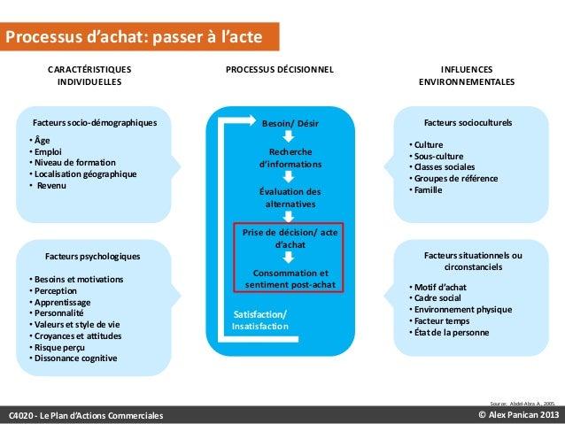 LE PROCESSUS DÉCISIONNEL D'ACHAT  Processus d'achat: passer à l'acte CARACTÉRISTIQUES INDIVIDUELLES  Facteurs socio-démogr...