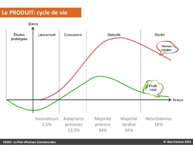 LE CYCLE DE VIE D'UN PRODUIT  Le PRODUIT: cycle de vie  Innovateurs 2,5%  C4020 - Le Plan d'Actions Commerciales  Adoptant...