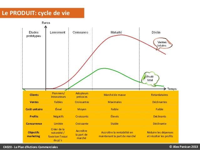 Le PRODUIT: cycle de vie  Clients  Pionniers/ Innovateurs  Adopteurs précoces  Marché de masse  Retardataires  Ventes  Fai...