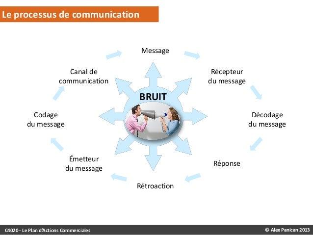 Le processus de communication  Message Canal de communication  Récepteur du message  BRUIT Codage du message  Décodage du ...