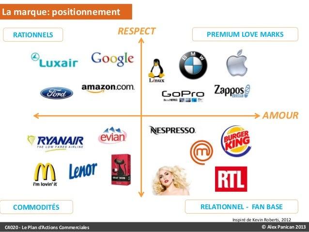 La marque: positionnement RATIONNELS  RESPECT  PREMIUM LOVE MARKS  AMOUR  COMMODITÉS  RELATIONNEL - FAN BASE Inspiré de Ke...