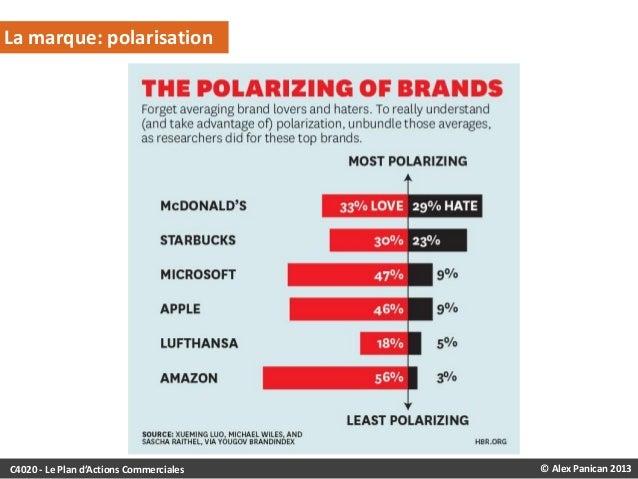 La marque: polarisation  C4020 - Le Plan d'Actions Commerciales  © Alex Panican 2013
