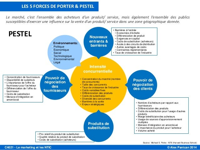 intel pestel and five forces analysis Intel 5 forces five forces this model focuses on the study of the competitive  the five forces analysis looks at five key areas:  pestel, 5-forces, ice-fili.
