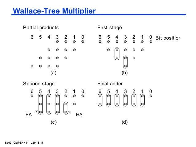 multipliers in vlsi
