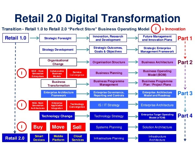 Retail 2 0 strategy perfect store pdf for Multi generational product plan