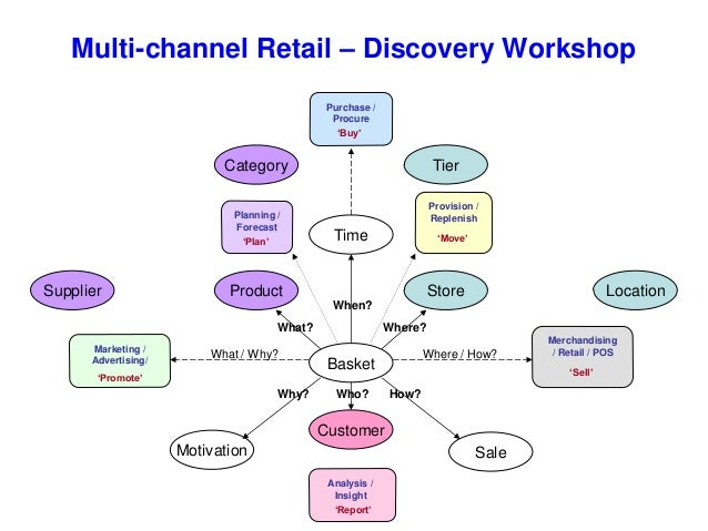 Retail Supply Chain Management Pdf