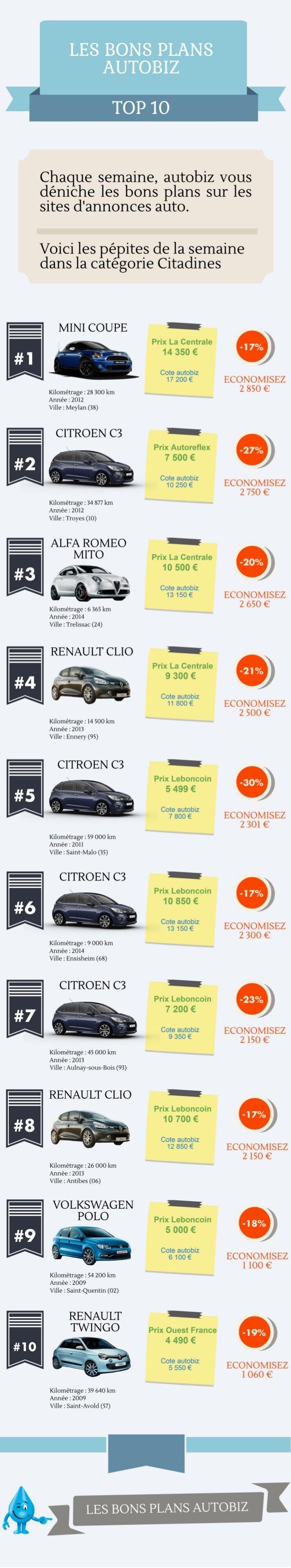 LE8 BONS PLANS AUTOBIZ  TOP 10     Chaque semaine,  autobiz Vous deniche les bons plans sur les sites d'annonces auto.   V...