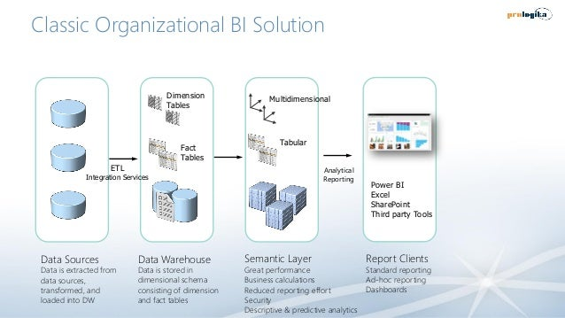 Classic Organizational BI Solution Data Sources Data is extracted from data sources, transformed, and loaded into DW Data ...