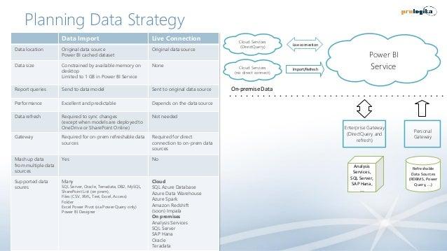 Planning Data Strategy Data Import Live Connection Data location Original data source Power BI cached dataset Original dat...