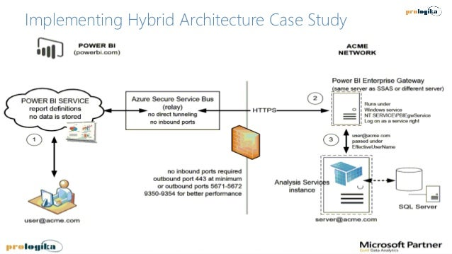 Implementing Hybrid Architecture Case Study