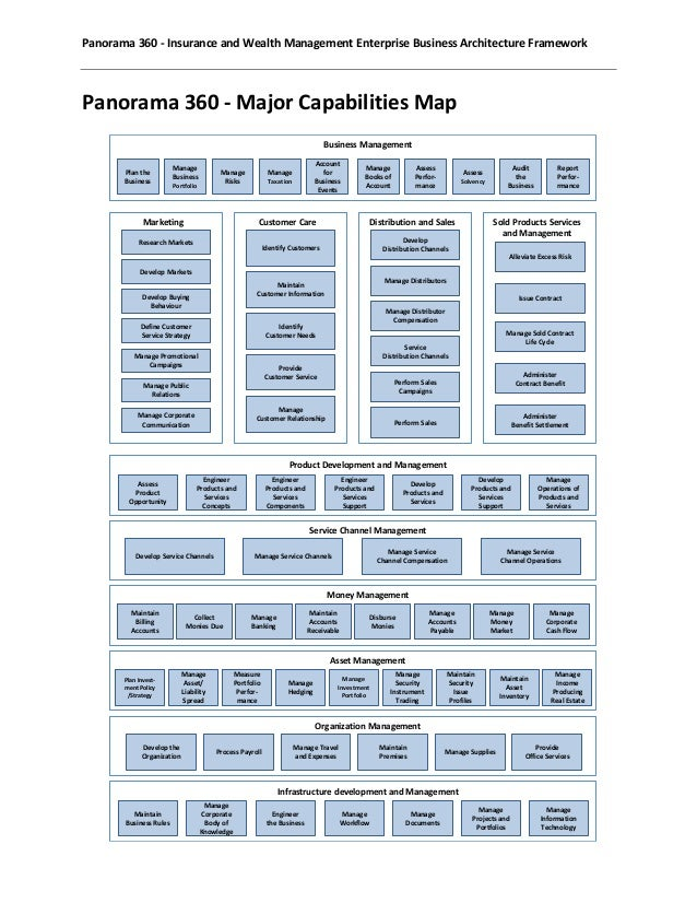 panorama 360 enterprise business architecture framework sample