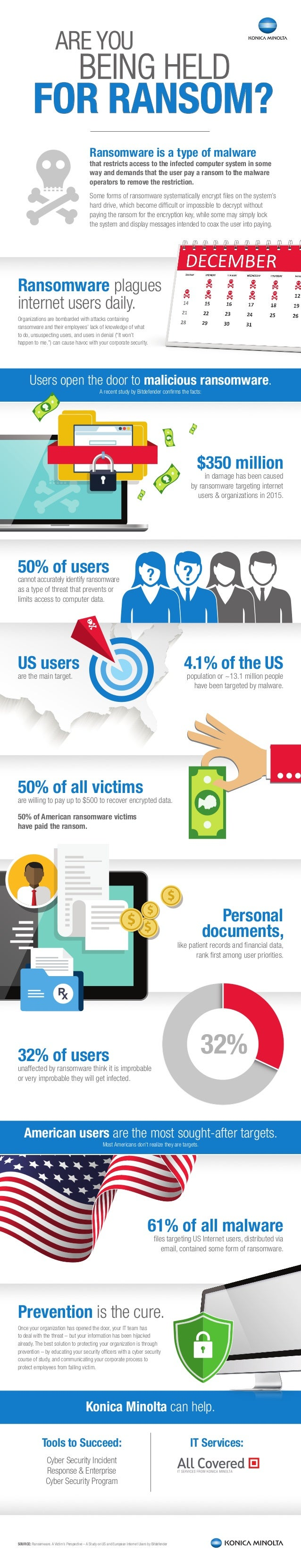 SOURCE: Ransomware. A Victim's Perspective – A Study on US and European Internet Users by Bitdefender ARE YOU BEING HELD F...