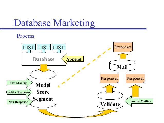 The Art and Science of Database(d) Marketing