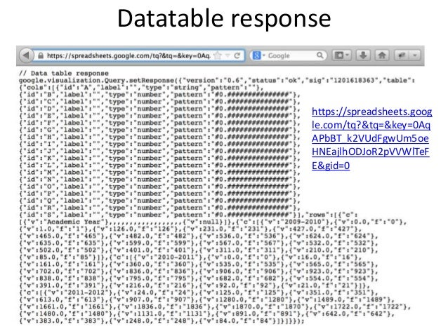 quick easy data visualization with google visualization api goo rh slideshare net