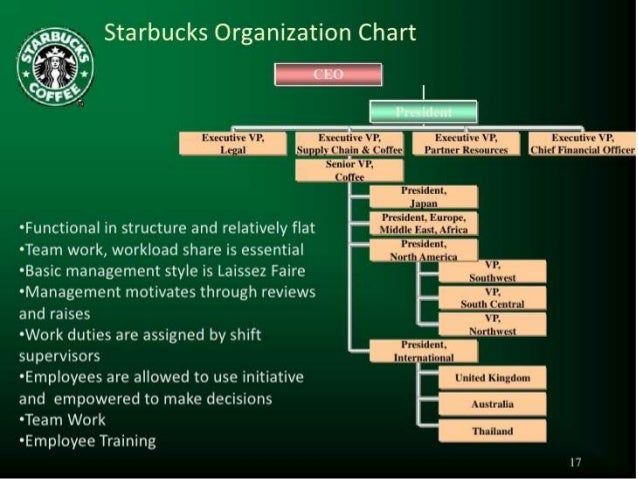 starbucks human resources number for partners
