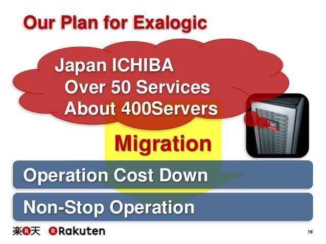 Rakuten Techconf2014 C 5 Ichiba Architecture On Exalogic
