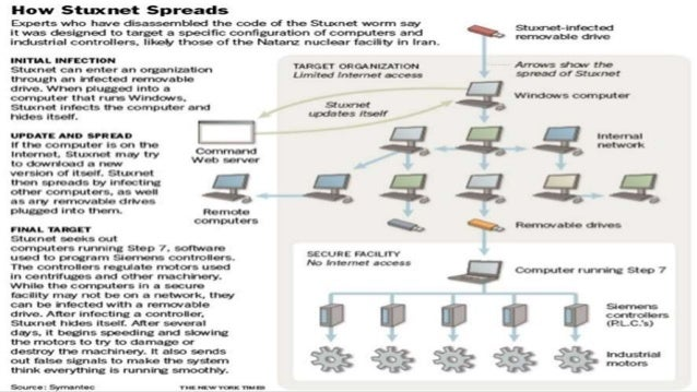 What Is Stuxnet? How To Prevent My Computer From Stuxnet Virus?