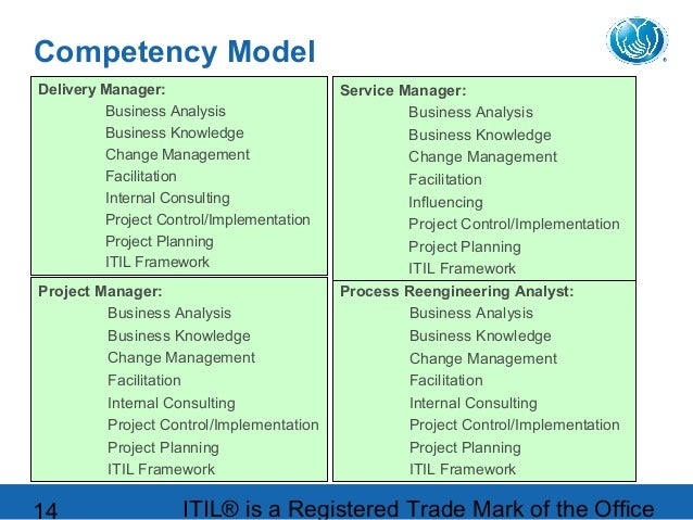 Allstate cathy kirch beyond itil final final for Itil implementation plan template