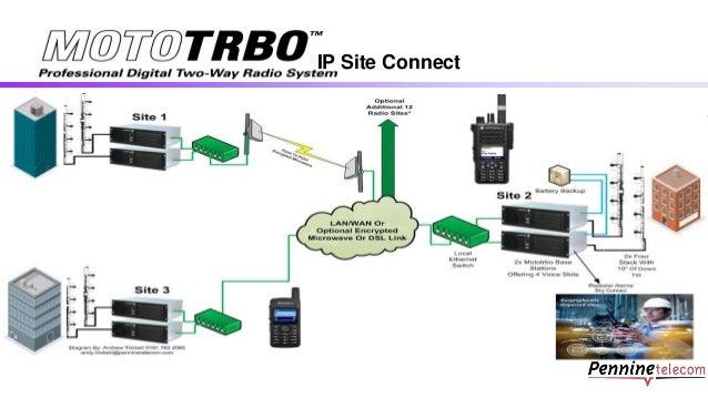 Mototrbo Overview Dec 2014 Pennine Telecom
