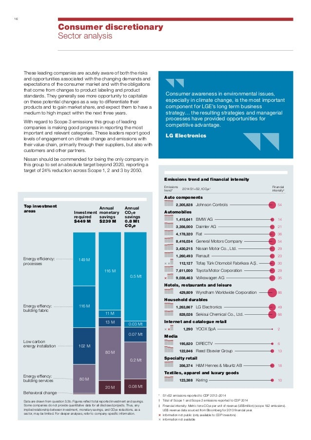 A list global climate leaders cdp 2014 report for Motor trend channel on directv