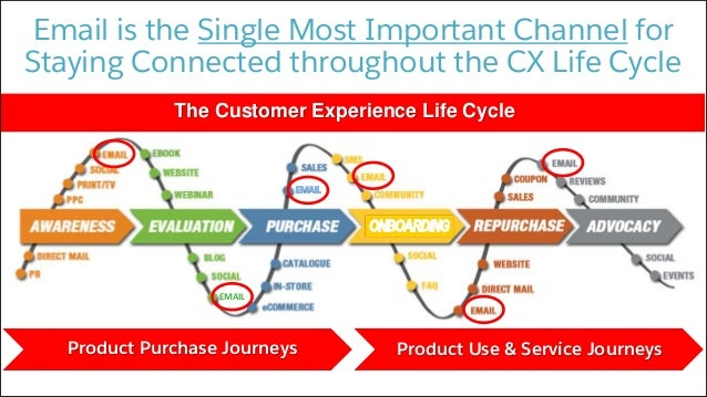 051116 how savvy brands use email cnx16book and white v30 marketing 10 fandeluxe Choice Image