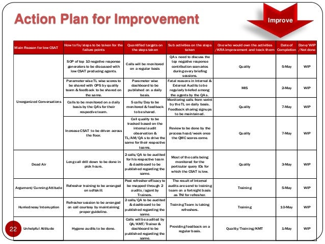 plan of action customer service starbucks Strategic plan for fiscal years 2012  the plan emphasizes the importance of excellent customer service,  the agency is authorized to bring a civil action.