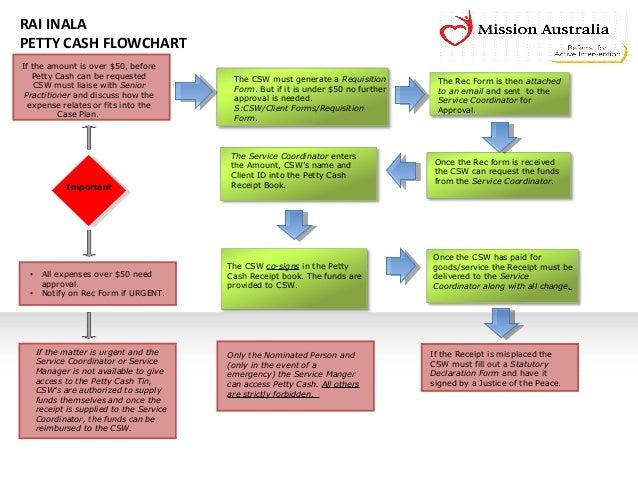 petty cash flowchart