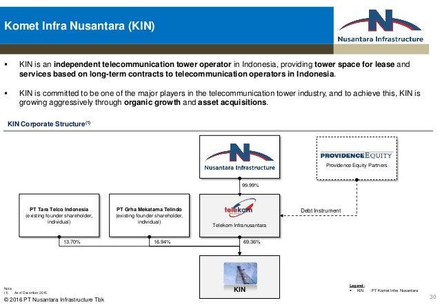Management presentation 2016update 1q 16v20 2016 pt nusantara infrastructure tbk telecommunication tower sector 29 30 ccuart Images