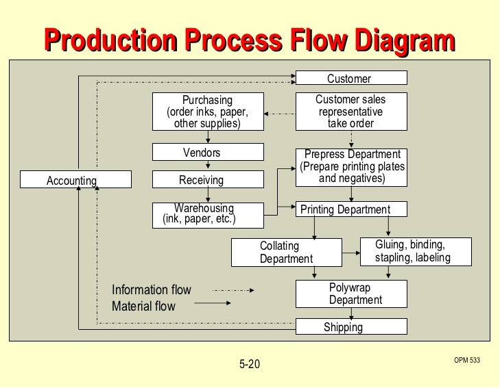 production process diagram choice image