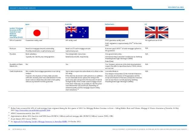 Comparing Australia and Japan