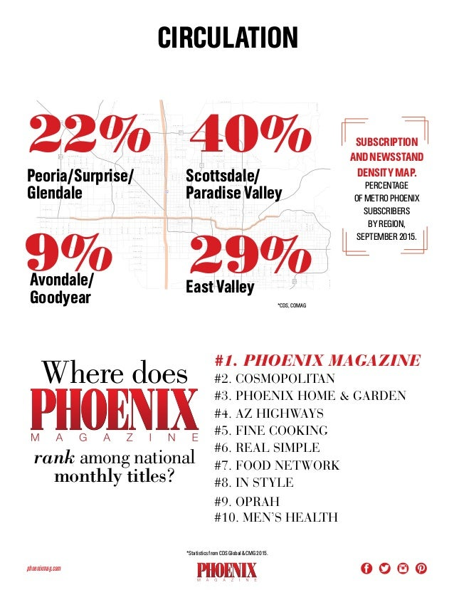 Phoenix Home And Garden Magazine Media Kit