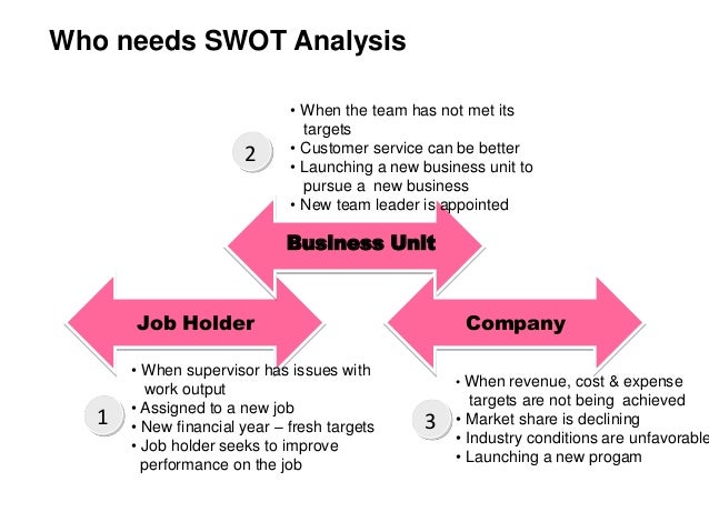 swot analysis for launching a new product Swot analysis headings  swot analysis headings introduction swot is an  such as entering a new market or launching a new product a opportunity to make an.