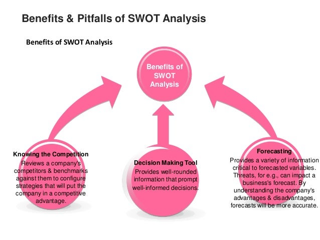 advantages of disadvantages of swot analysis Only one stage of the business planning process for complex issues, you will usually need to conduct more in-depth research and analysis to make decisions only covers issues that can definitely be considered a strength, weakness, opportunity or threat because of this, it's difficult to address .