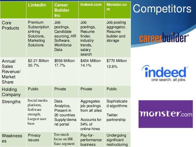 LinkedIn ISMP Presentation