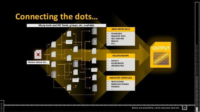 Connecting the dots… OUTPUT INDICATORS (IOC) • FILENAMES • REGISTRY KEYS • C&C SERVERS • EMAILS • ETC… INDUSTRY VERTICALS ...
