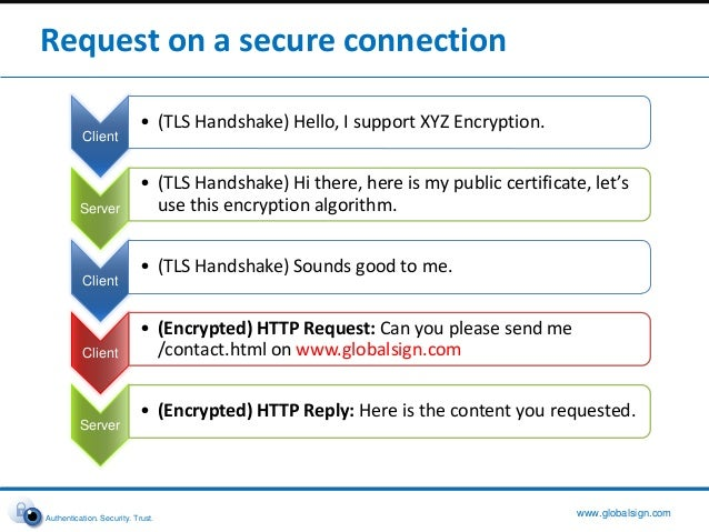 Multiple SSL Certificates on a single IP address