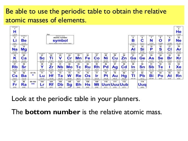 C6 revision 29 be able to use the periodic table to obtain the relative atomic masses of elements urtaz Gallery