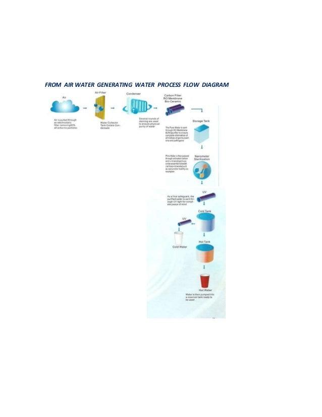 FROM AIR WATER GENERATING WATER PROCESS FLOW DIAGRAM