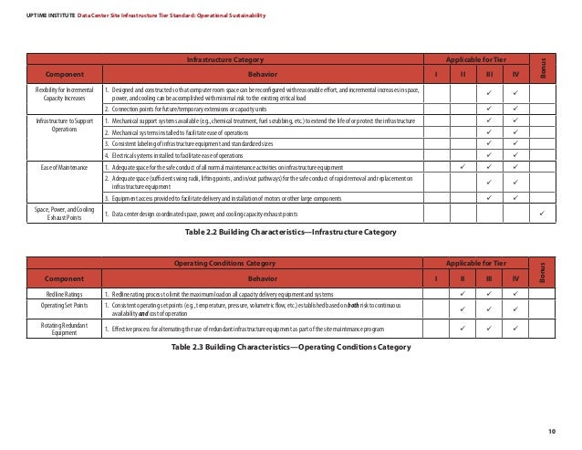 UPTIME INSTITUTE Data Center Site Infrastructure Tier Standard: Operational Sustainability 10 Infrastructure Category Appl...