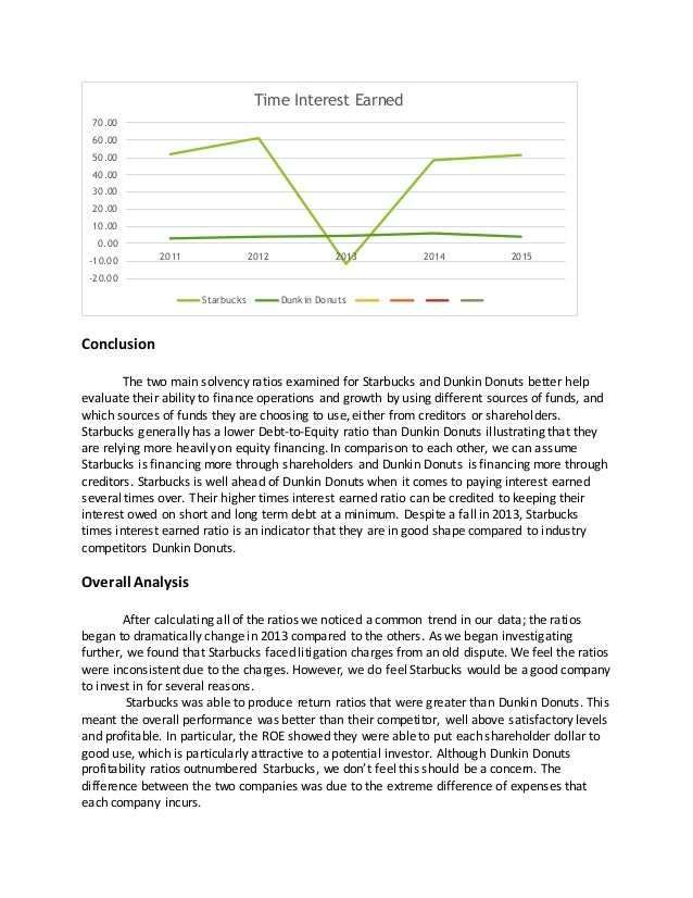 financial analysis of starbucks case study Free essay: starbucks coffee company: transformation and renewal - case study analysis 1 starbucks' decline was highly attributed to its rapid growth in the.
