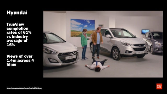 Hyundai TrueView completion rates of 61% vs industry average of 16% Views of over 1.4m across 4 films https://www.youtube....