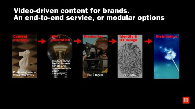 Video-driven content for brands. An end-to-end service, or modular options Content strategy Idea generation Production Ide...