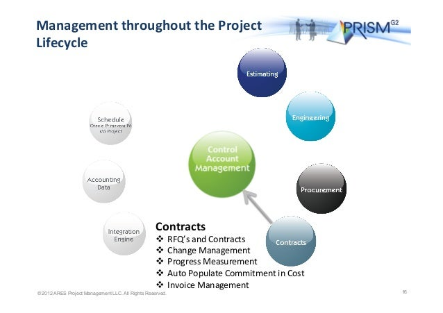 Earned Value Management: The project baseline schedule's planned value