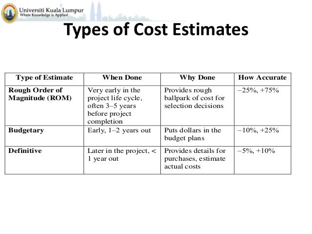 Budgeting cost and estimation