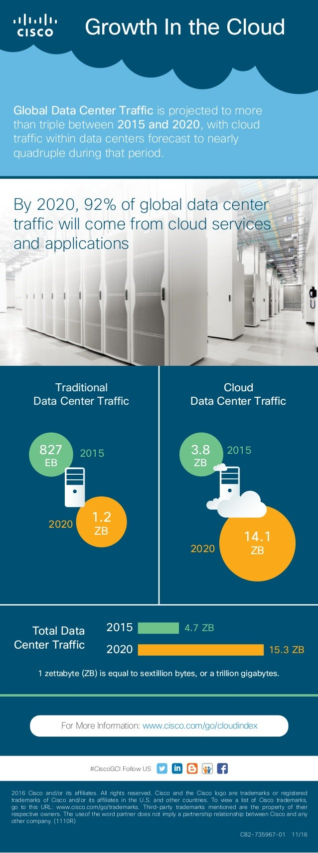 Growth In the Cloud Global Data Center Traffic is projected to more than triple between 2015 and 2020, with cloud traffic ...