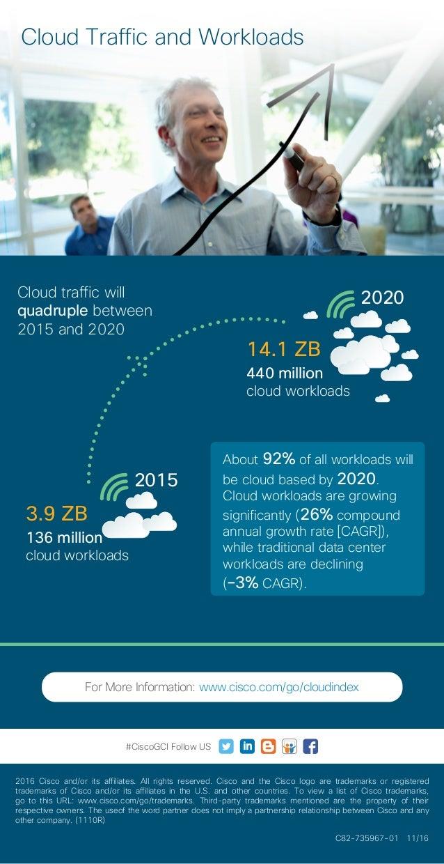 Cloud Traffic and Workloads 2015 2020 136 million cloud workloads 3.9 ZB 440 million cloud workloads 14.1 ZB Cloud traffic...