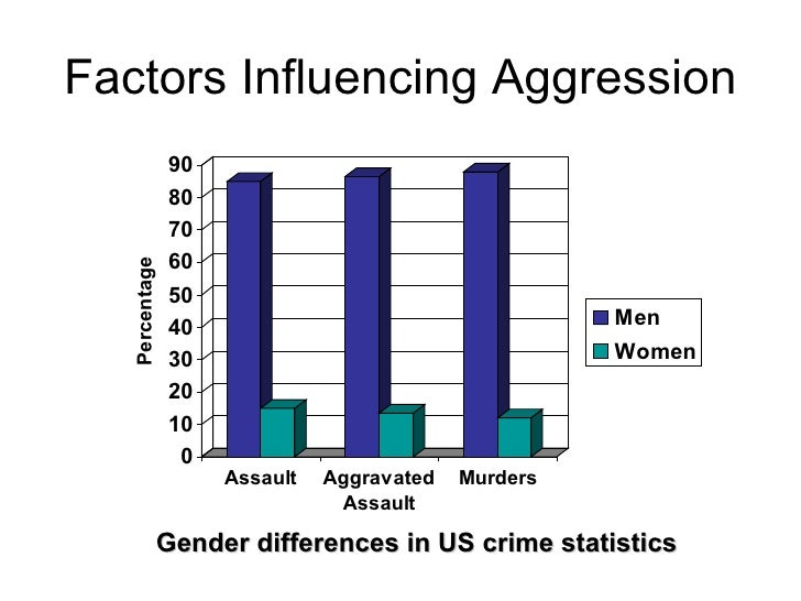 debate gender differences aggression In order to understand better gender differences in violence, we must take into  consideration the complexity of the phenomenon and.