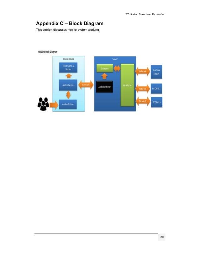 asp andon user guide v1 34 638?cb=1436169048 asp andon user guide v1 adam 6060 wiring diagram at mifinder.co